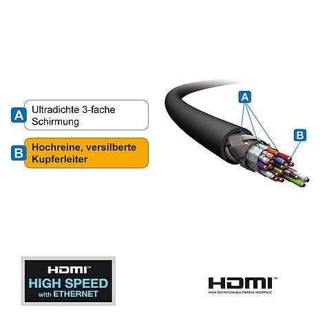 Das PureId ID-US2100: beidseitig konfektioniertes HDMI Kabel mit 3-fach Schirmung