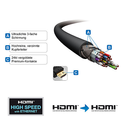 PI2000 - Aktives High Speed HDMI Kabel mit Ethernet Kanal und APO Detailansicht