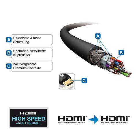 Das aktive HDMI Kabel mit 3-fach Abschirmung und vergoldeten Kontakten